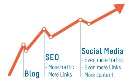 Blog_SEO_Social