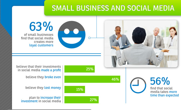 social media effective for small business