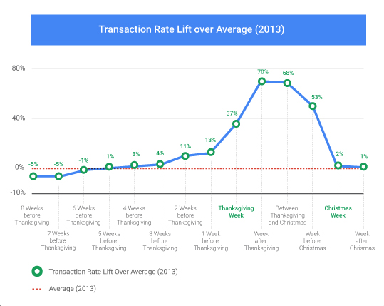 Transaction Rate Graph v2